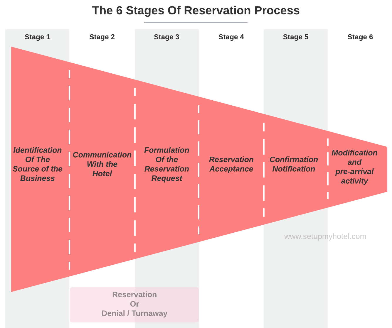 Stages of Reservation Process Chart | The Flow Of Reservation Process in Hotels, Resorts