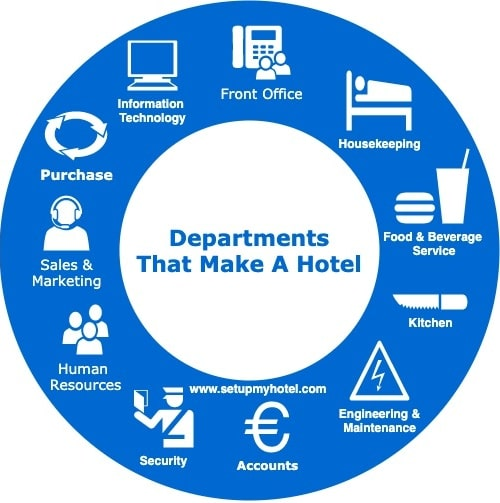Main Departments That Make A Hotel - Departments in Hotel, List of Hotel Departments and Their Functions