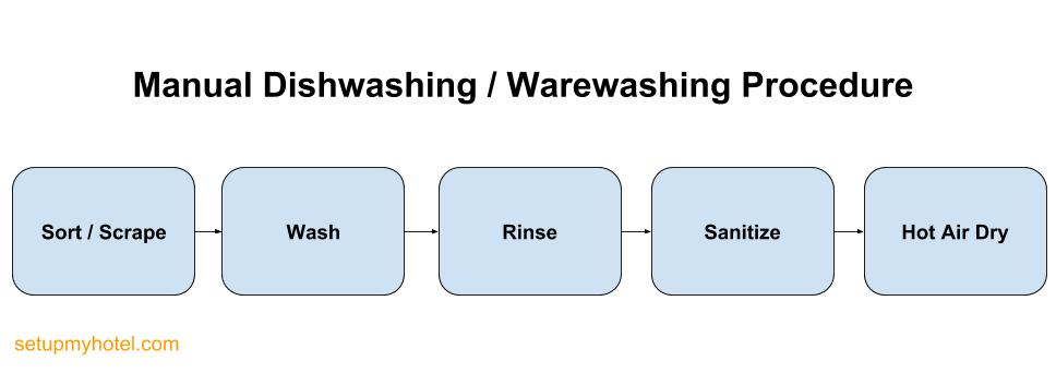 The Basics of Warewashing training for the kitchen stewarding staffs, 1. What is the standard procedure for manual pot/ware washing? Stewarding SOP, SOP Stewarding, Kitchen Stewarding, SOP Dishwashing, Basic Dishwashing, Stewarding Training