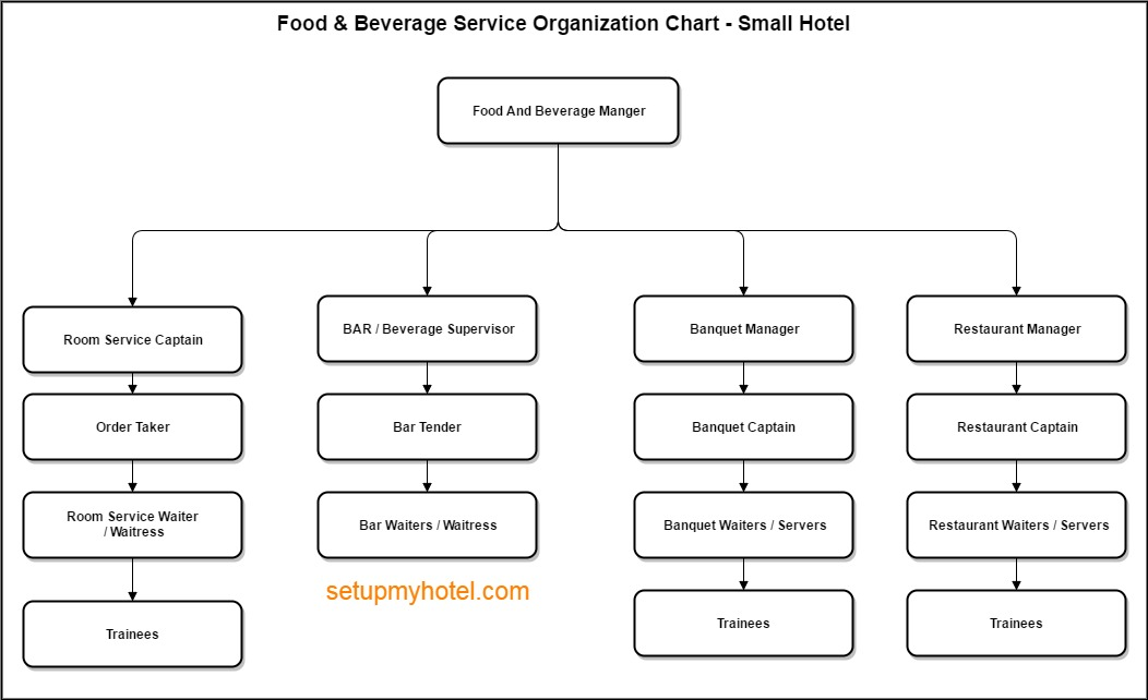 Organization Chart Sample - Food and Beverage - Small Hotels