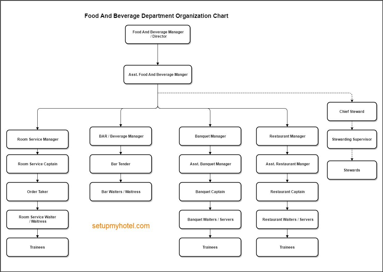 Food and Beverage Service Department Organization Chart |Organization Chart Hotels