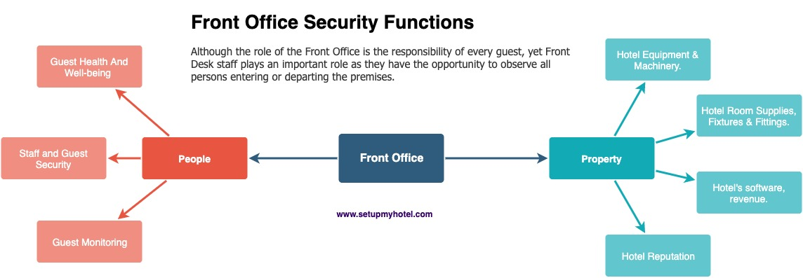 Front Office Security Functions Diagram | Main Security Functions of the Front Office