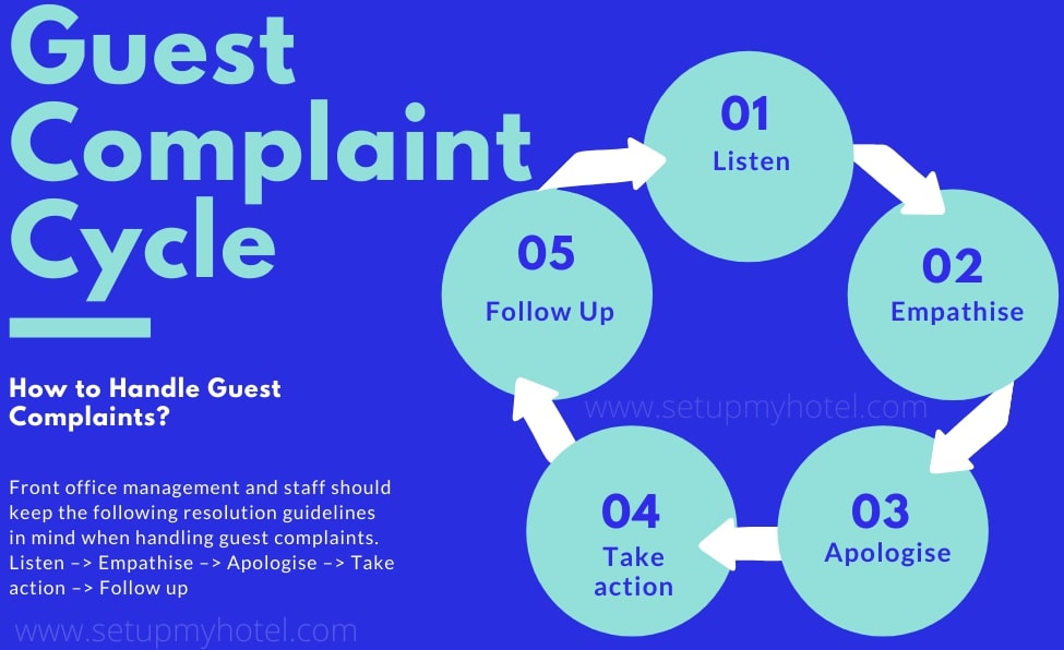 Guest Complaint Cycle in Hotels | How to handle guest complaints in hotels