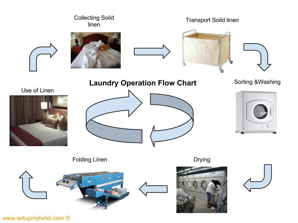 Laundry Operation Flow Chart Sample | Hotel Laundy Flow Chart | Flow Chart for Laundry