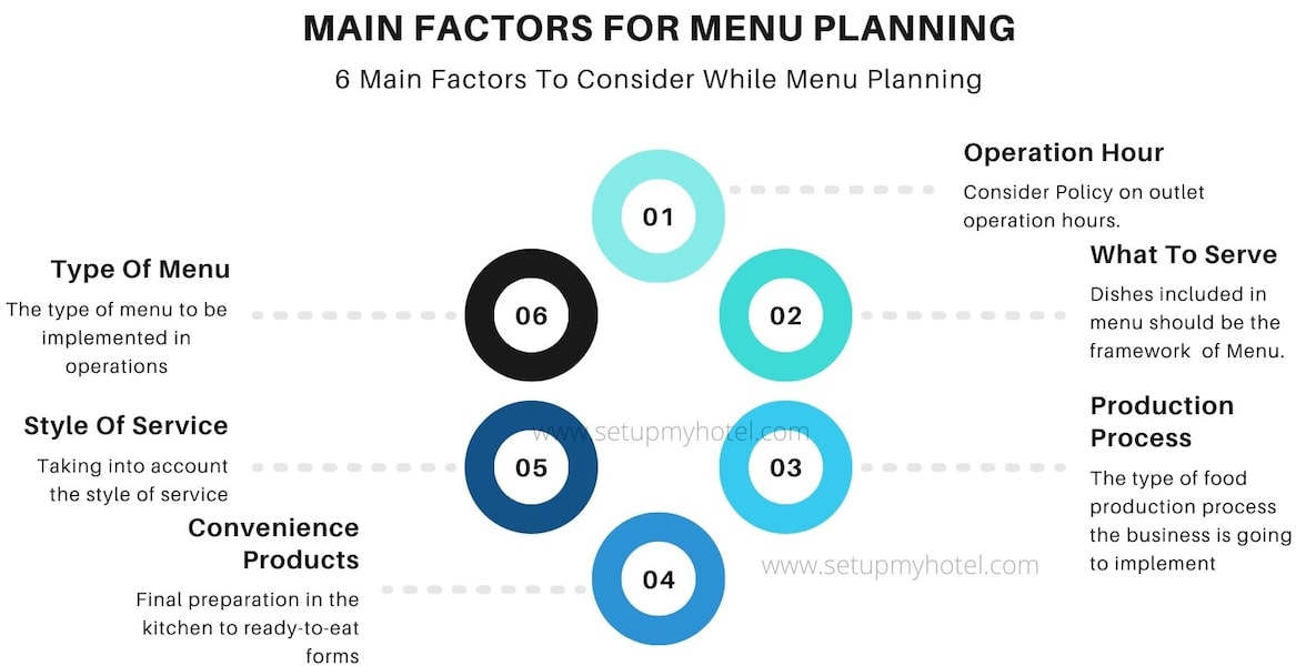 6 Main Factors To Consider While Menu Planning | Main Factors for Menu Planning | Menu Planning Key Factors