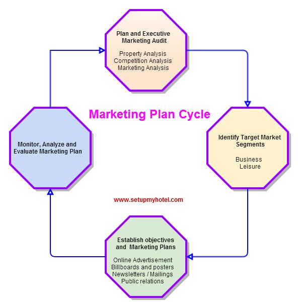 three star hotel marketing plan Hospitality market segments can focus on three key areas:  many hospitality sales and marketing executives  sales and marketing can begin to plan a targeted.