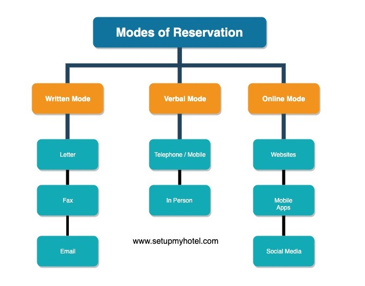 Main Modes of Reservation In The hotel