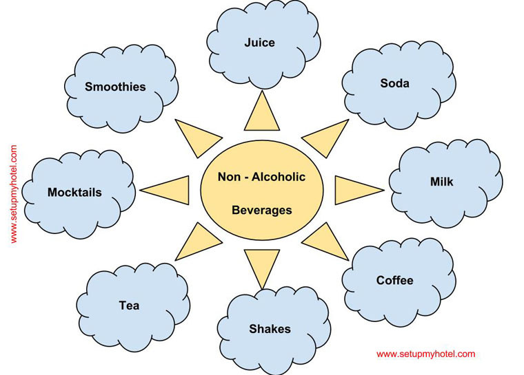 Different Types of Non - Alcoholic Beverages
