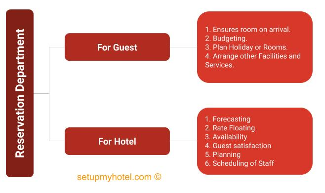 Chart For Importance of the Hotel Reservation Department