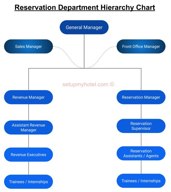 Reservation Department Hierarchy Chart | Hotel Reservation Department Organisation Chart