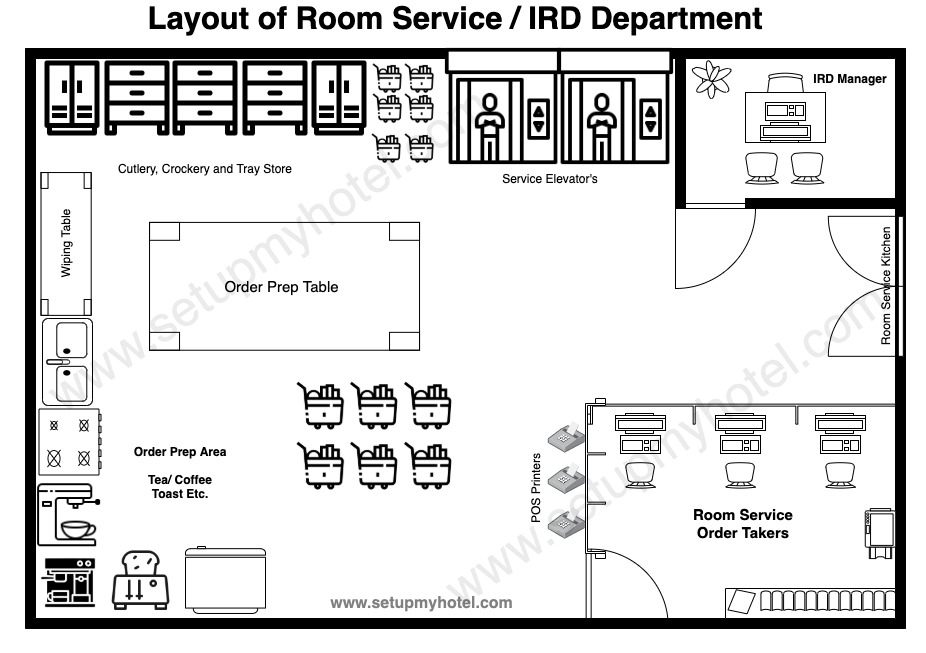 Room Service Layout - IRD Layout - In Room Dining Layout