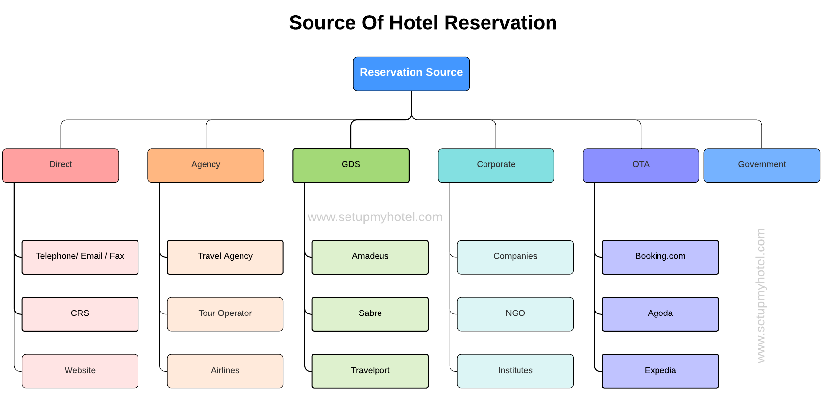 Definition of the Source of Reservation | Chart for Source of Reservation | Diagram for Source of Reservation or booking