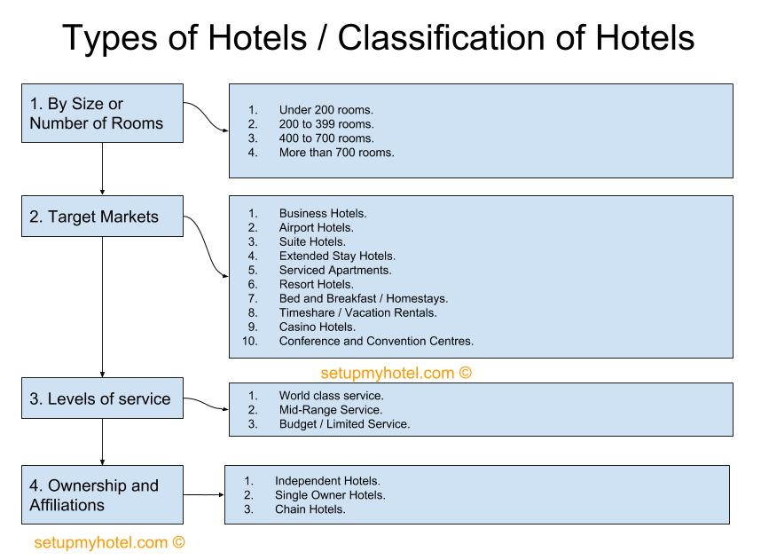 Types  of Hotels, Classification of hotels, Classification  By Hotel Size, Hotel type by Target Markets, Type of hotel by Levels of Service