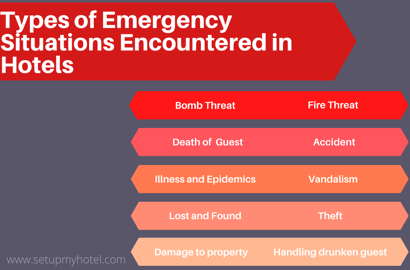 Types of Emergency Situations in Hotels | List of Emergency Situations Encountered In Hotels
